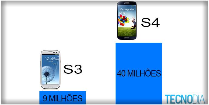 Pré-venda do Galaxy s4 é quatro vezes maior que a do Galaxy s3